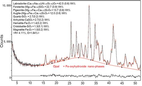xrd pattern amorphous silica nasa astrobiology institute