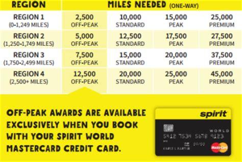 Spirit Business Credit Card