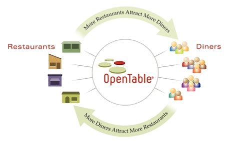 what is an open table restaurant opentable files for venture backed ipo of 2009