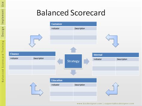 hr scorecard template free enjoy free templates on bsc from aks labs