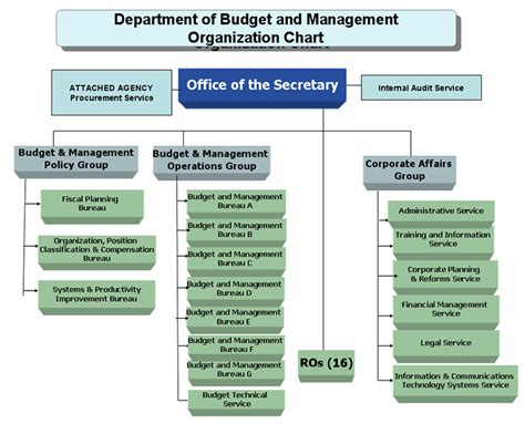 Office Of The Budget by Organizational Overview Dbm