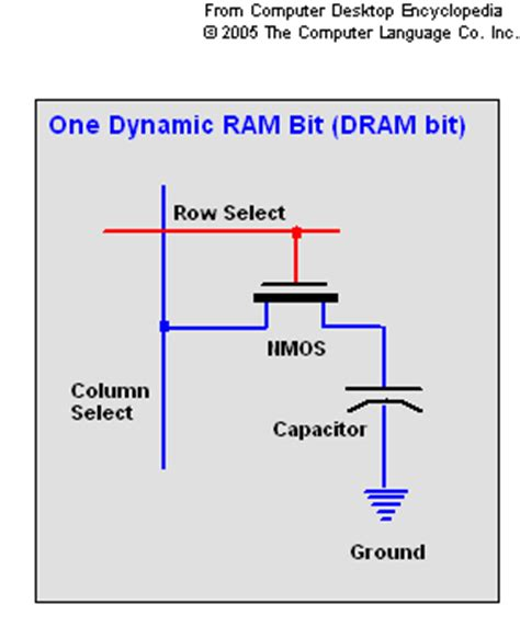 how does a mos capacitor work how does a computer physically store digital data quora