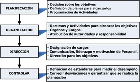 el proceso administrativo de toda empresa implica diversas fases el proceso administrativo monografias com