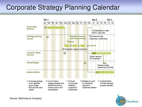 Mba Exchange Roche Strategic Planning by Strategic Planning Strategic Frameworks Tools Is