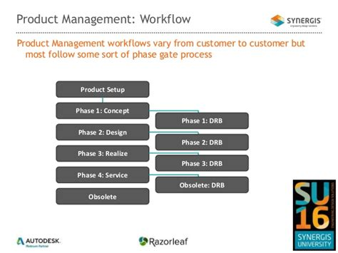 product management workflow discovering new product introduction npi using autodesk