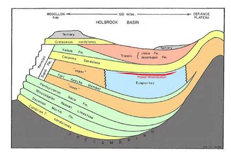 Of Permian Basin Mba Reviews by Figure 3 Simplified Cross Section Through The Holbrook