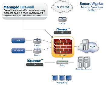 Router Firewall what is the difference between single hardware firewall and router information security stack