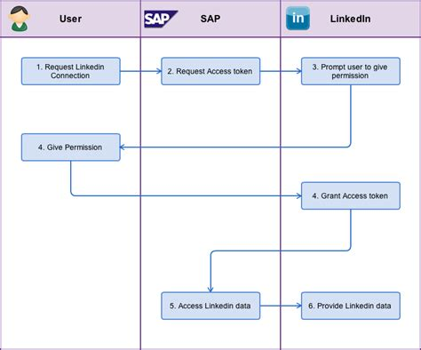 swimlane diagram for shopping sap customer engagement using linkedin to automatically