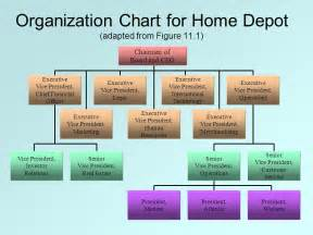 home depot human resources organizational design ppt