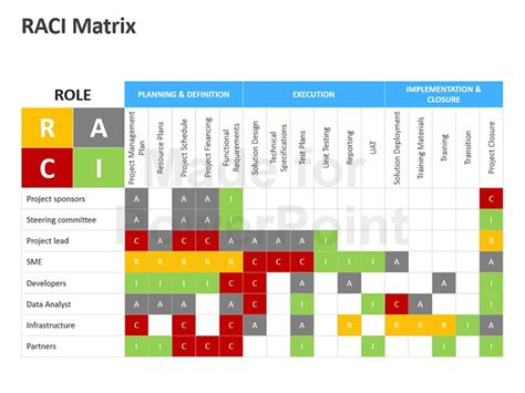 Raci Matrix Editable Powerpoint Template Raci Template Excel