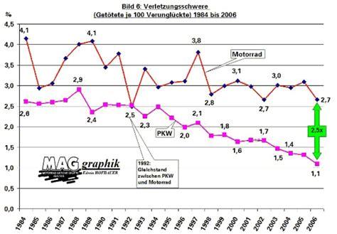 Unfallstatistik Motorrad Marken by Die Wahrheit 252 Ber Die 246 Sterr Bike Unfallstatistik Www