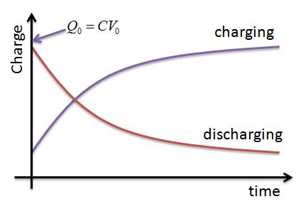 graph of charge on a capacitor capacitance physics a level