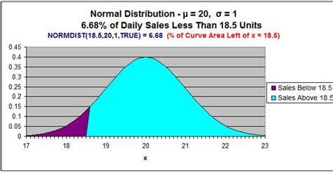 excel tutorial normal distribution excel master series blog normal distribution in excel to