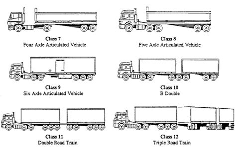 motor vehicle classification 9208 0 55 001 survey of motor vehicle use fitness for