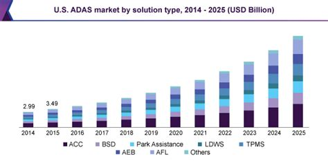 advanced driver assistance systems adas market report