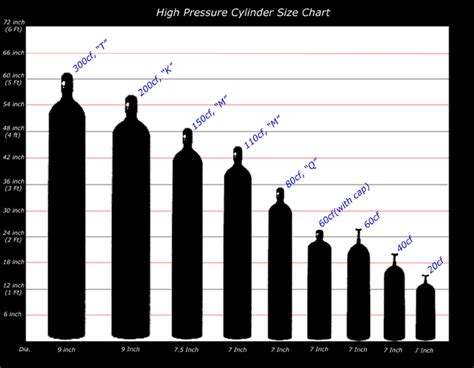 gas tank sizes images for compressed gas cylinder size chart car