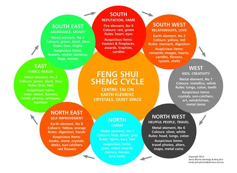 feng shway feng shui bed direction chart bitdigest design the