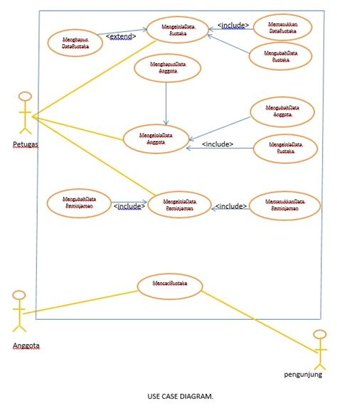 Membuat Use Case Diagram Perpustakaan | alvin blog s use case diagram sistem perpustakaan