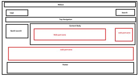 page layout sharepoint online 2013 webpart zones and master page page layouts