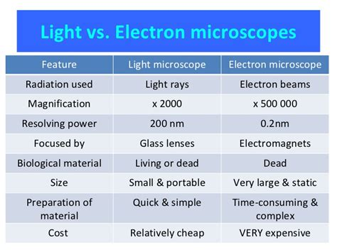 Difference Between Light Microscope And Electron Microscope by 2 1 2 2 2 3 Cells
