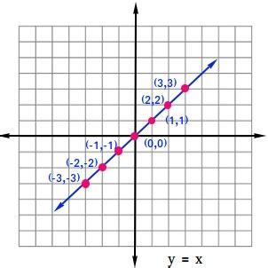 linear parent function