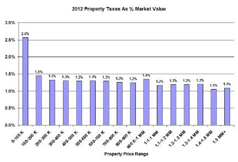 Chicago Property Tax Records Chicago Property Taxes Hit Poorest Disproportionately Lucid Realty