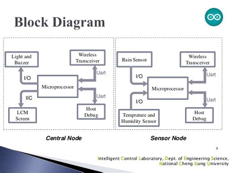 block diagram of temperature sensor a wireless application of the humidity and