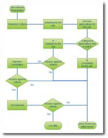 Sle Work Flow Chart Template by Business Process Workflow Diagram Business Get Free