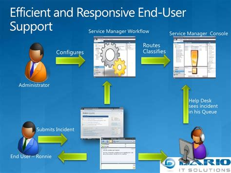 service manager the new helpdesk cmdb solution