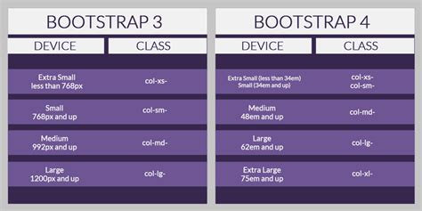bootstrap 4 typography what s new in bootstrap 4 designmodo