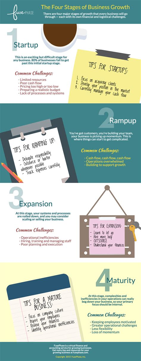 four stages of business growth infographic
