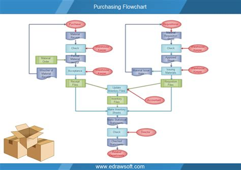 flowchart for purchase process purchasing flowchart