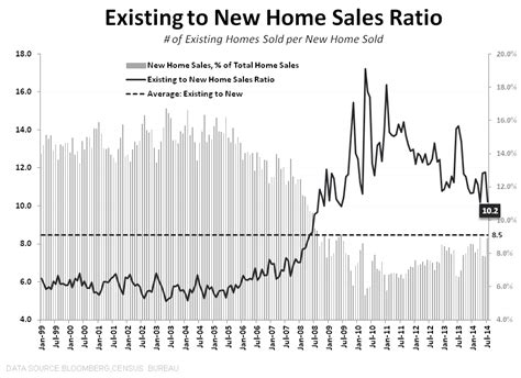 Mba Mortgage Applications Data by Data Ping Pong New Home Sales Mba Purchase Apps