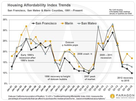 housing market cycle recessions recoveries bubbles 30 years of housing market cycles in san francisco