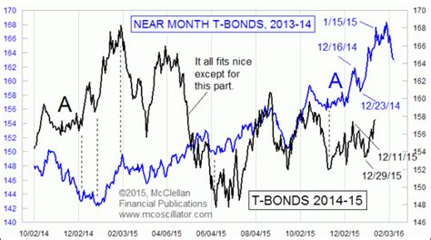 groundhog day analysis groundhog day in t bonds free weekly technical analysis