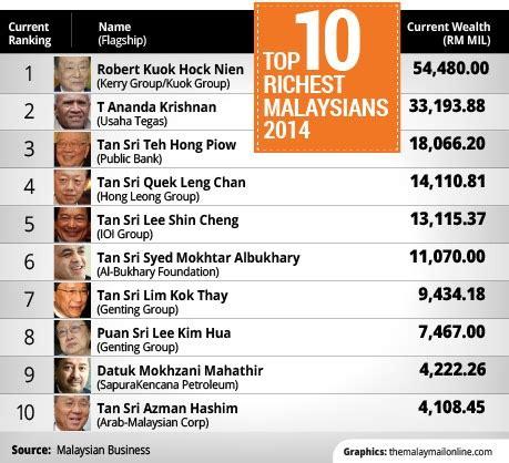 Top Mba In Malaysia by 10 Individu Terkaya Di Malaysia 2014