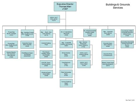 sle org chart template septic business diagram sle organogram jeffdoedesign