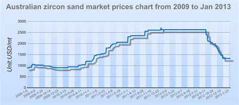 Sand And Prices Australian Zircon Sand Market Prices Chart From 2009 To