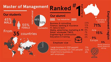Master Of Mba In Australia by Sydney Business School Management Program Earns Top Rank