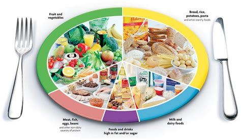 carbohydrates ratio what is the best ratio of proteins carbs and