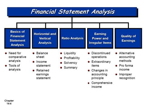 financial statement analysis objectives financial statement analysis objectives of financial