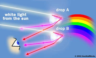 colors we cannot see a rainbow how rainbows work howstuffworks