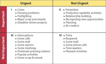 time management quadrant template level 5 time management beyond stephen r covey and ben
