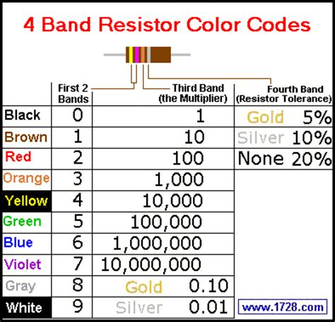 resistor color code brown green orange rapidsol four five or six band resistor color code calculator