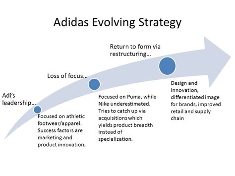 design online marketing caign primary question for adidas ppt video online download