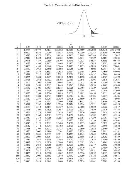 statistica medica dispense statistica medica tavole docsity