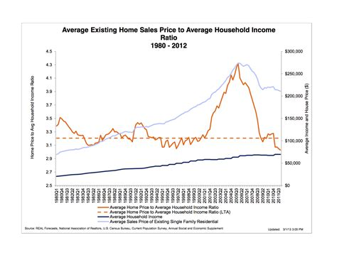 Housing Ratio by Whence The Housing Mises Wire