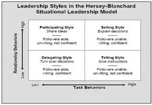 Situational Leadership Essay by Surveymaster