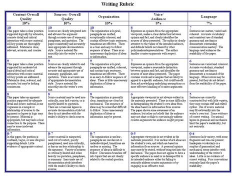 Rubric Template For Geography Reports Mock Environmental Summit