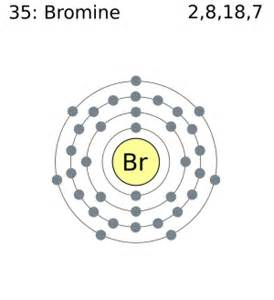 Br Protons What Is The Shell Model